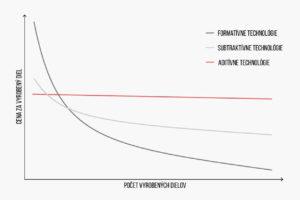 Graf porovnania ekonomického a kvantitatívneho aspektu výrobných technológií