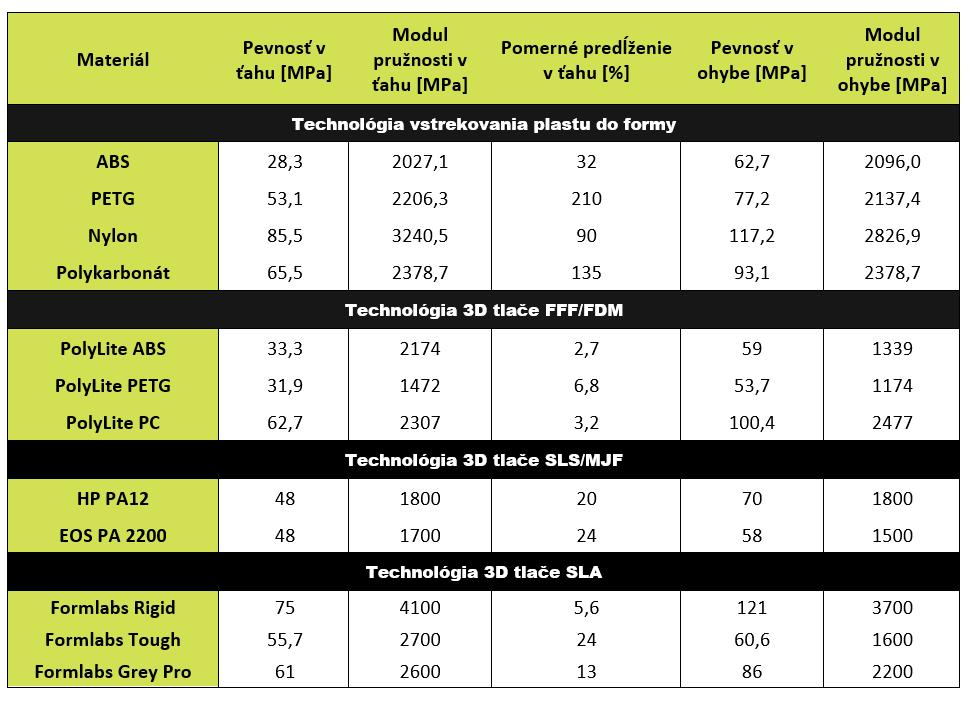 Porovnanie vlastností vstrekovaných dielov a 3D tlače